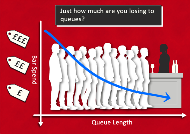 How does your spend fall when your customer queue?